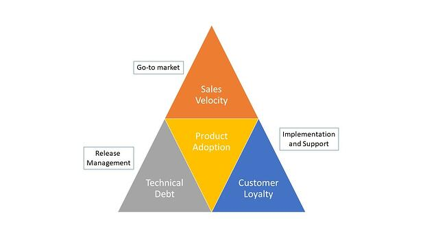 Value of Interlocked Product Lifecycle