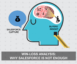 Win-Loss Analysis: Why Salesforce is not Enough