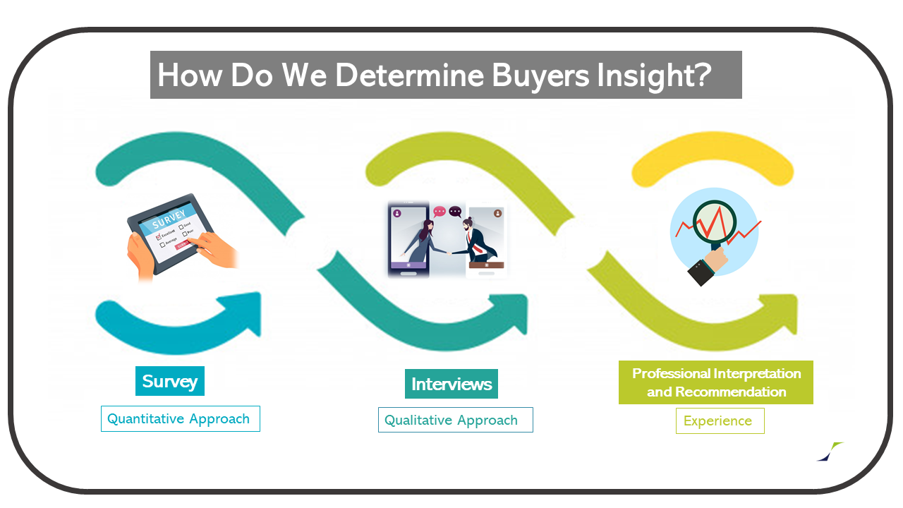 Buyers' Insight-Process